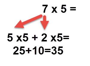 5*7= 5*5 + 5*2 = 25+10=35