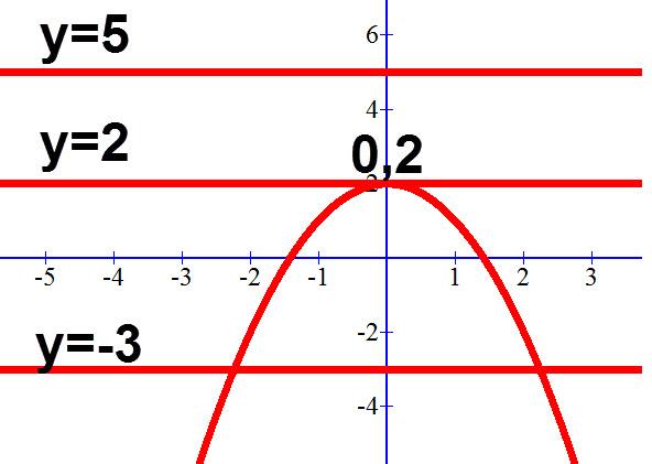 פרבולת מינימום וכיצד כותבים משוואות ישר עם 0,1,2 פתרונות