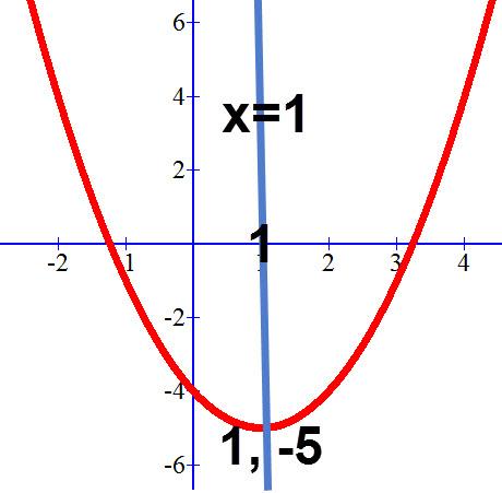 פרבולה שערך ה X של הקודקוד הוא 1 - ציר הסימטריה הוא x=1