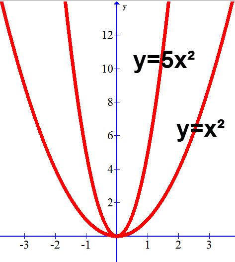 פרבולת המינימום y=5x² עולה בצורה חדה יותר מפרבולת המינימום y=x²