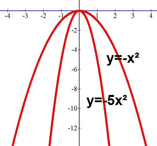 פרבולת המקסימום y=5x² יורדת בצורה חדה יותר מפרבולת המינימום y=-x²