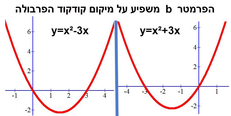 שינוי בערך ה b משנה את מיקום קודקוד הפרבולה