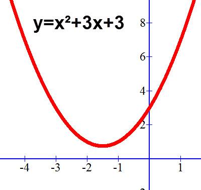ערך c קובע את נקודת החיתוך עם ציר ה Y