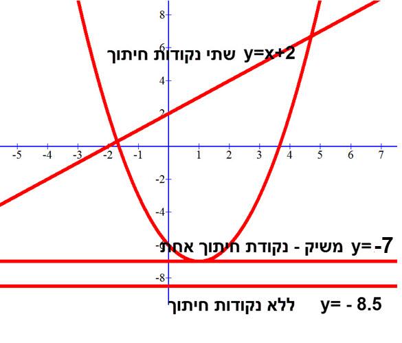 גרף של ישרים היוצרים 0,1,2 נקודות חיתוך עם פרבולה