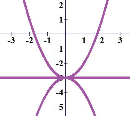 הפרבולות f (x) = x² - 3ו f (x) = - x² - 3