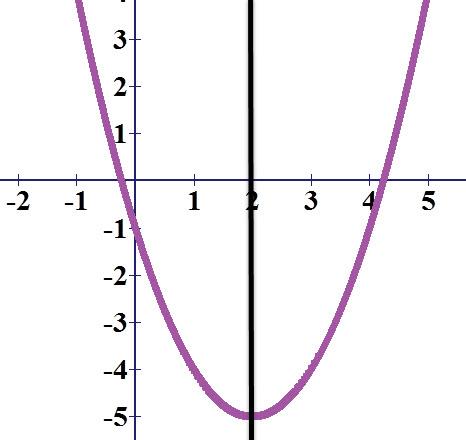 הישר השחור הוא ציר הסימטריה של הפרבולה