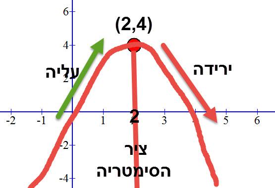 שרטוט סקיצה, ציר הסימטריה, ותחומי עליה וירידה בעזרת קודקוד הפרבולה בלבד