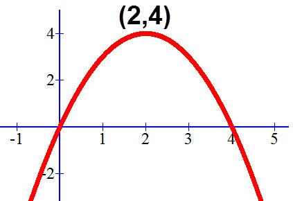 קודקוד הפרבולה y=-x²+4x