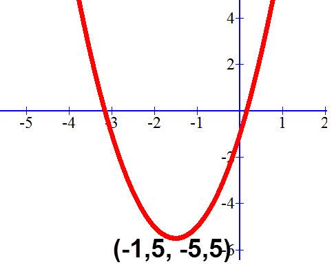 קודקוד הפרבולה y=2x²+6x-1