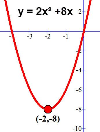 קודקוד הפרבולה y = 2x² +8x
