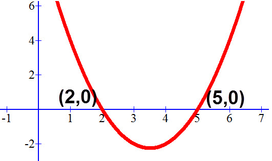 נקודות החיתוך של הפרבולה y=x²-7x+10 עם ציר ה X