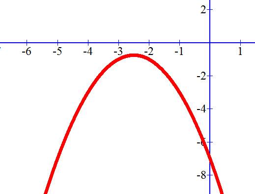 גרף הפרבולה y=-x² -5x-7 ללא נקודות חיתוך עם ציר ה X.