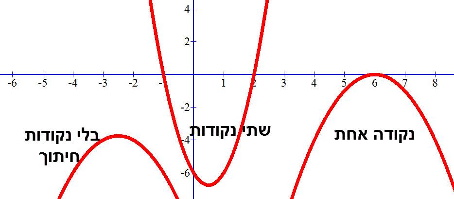 פרבולות עם 2,1, או 0 נקודות חיתוך עם ציר ה x. מספר נקודות החיתוך הוא מספר הפתרונות של המשוואה הריבועית