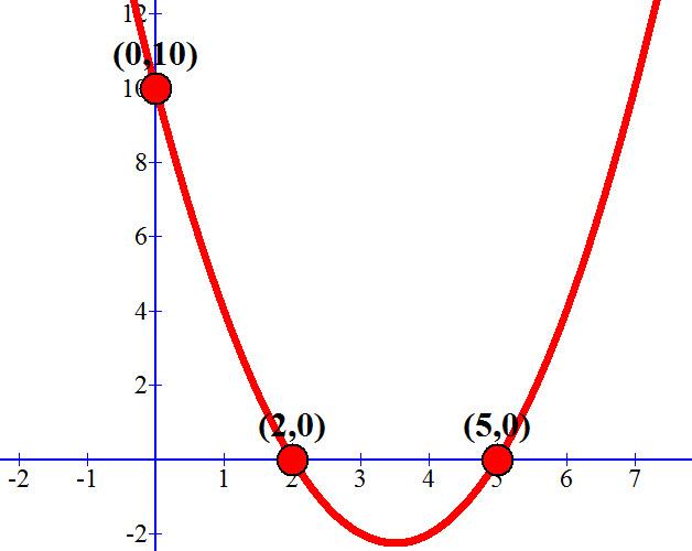 שרטוט גרף הפרבולה y=x²-7x+10 ונקודות החיתוך שלה עם הצירים