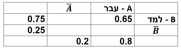 טבלה דו ממדית