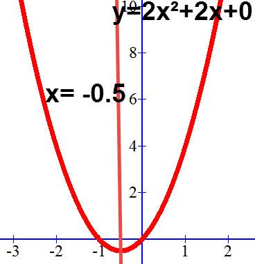 ציר הסימטריה של הפרבולה y=2x²+2x+0