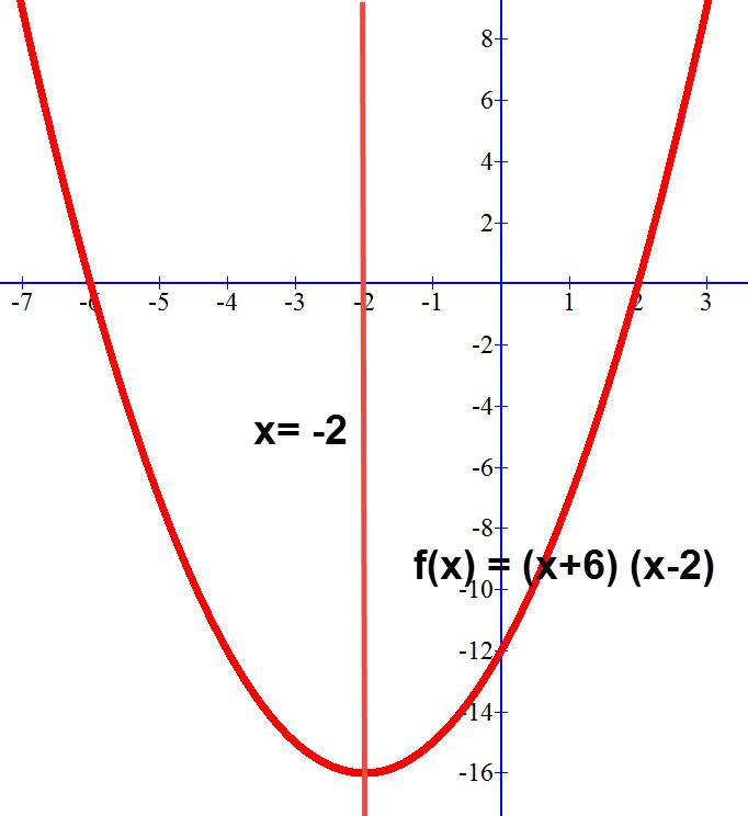הפרבולה (f(x) = (x+6) (x-2 וציר הסימטריה שלה.