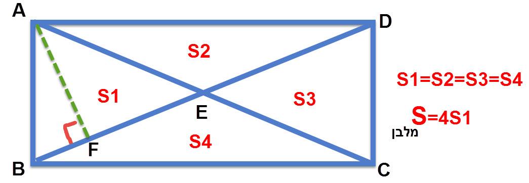 אלכסוני המלבן יוצרים 4 משולשים שווי שטח