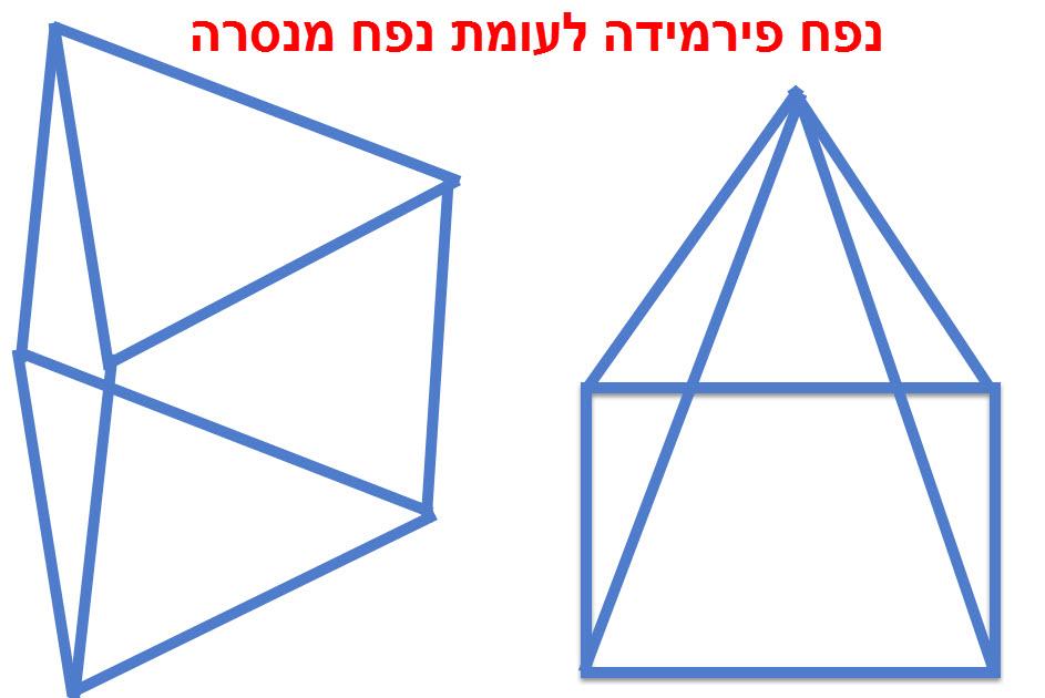 נפח פירמידה לעומת נפח מנסרה