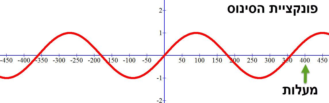 גרף פונקציית הסינוס במעלות