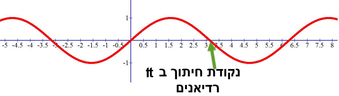 גרף פונקציית הסינוס ברדיאנים
