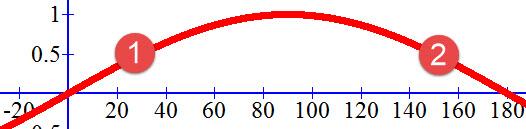 פתרונות של המשוואה sin x=0.5
