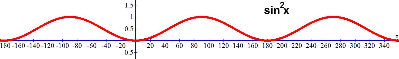 גרף הפונקציה sinx)^2)