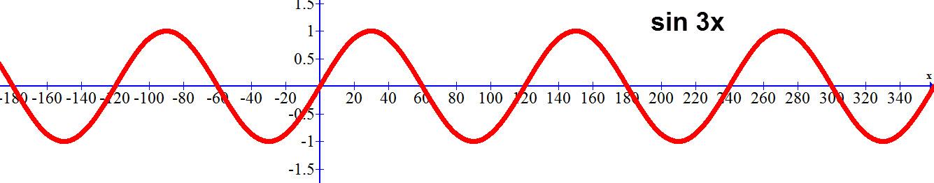 גרף הפונקציה sin 3x