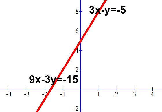 כאשר לשתי משוואת יש אינסוף פתרונות אלו שתי משוואות המיוצגות על ידי קו אחד.