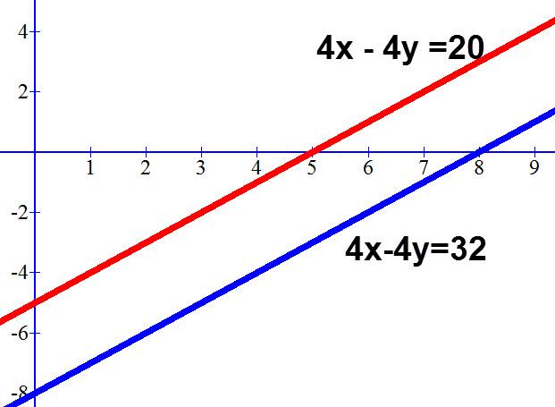 כאשר לשתי משוואות אין פתרון הקווים שהן יוצרות הם קווים מקבילים