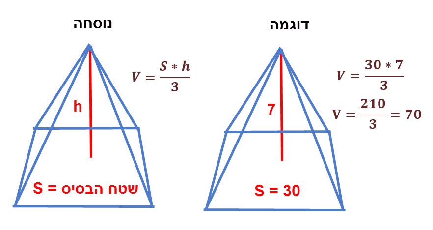 נוסחה לחישוב נפח פירמידה ודוגמה לחישוב נפח פירמידה