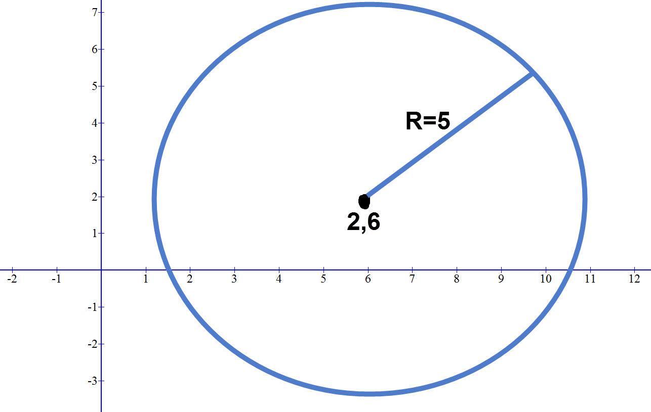 דוגמה למעגל על מערכת הצירים