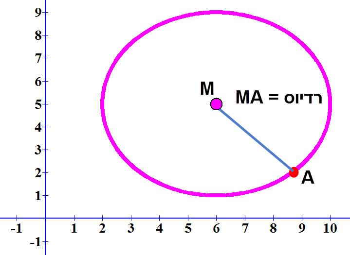 אם אנחנו יודעים את מרכז המעגל (M) ונקודה שעל המעגל (A) אז ניתן לחשב את הרדיוס בעזרת מרחק בין שתי נקודות.