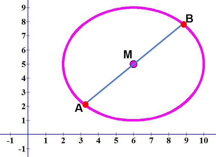 אם אנו יודעים את הנקודות A,B ניתן למצוא את מרכז המעגל M על ידי חישוב אמצע הקטע AB