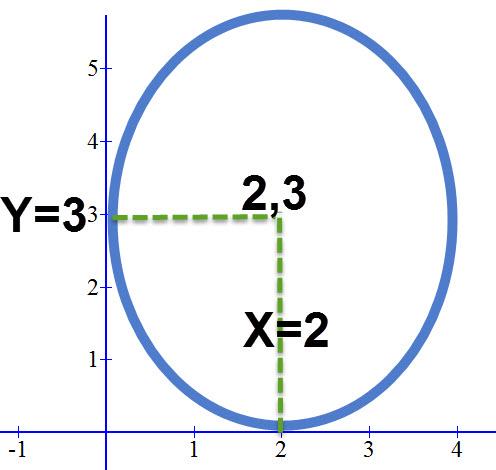 דרך מרכז מעגל זה עוברים הישרים x=2 ו y=3 לכן מרכז המעגל הוא הנקודה (2,3)