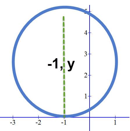 דרך מרכז מעגל זה עובר הישר x=-1 ולכן ערך ה x של נקודת ההשקה שווה ל 1-. את ערך ה y של מרכז המעגל לא ניתן לדעת על פי תכונת ההשקה