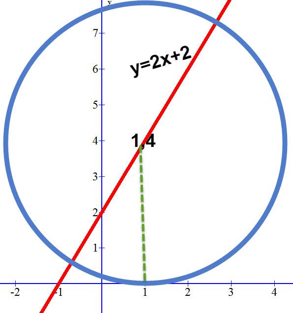 כך המעגל והישר נראים על מערכת הצירים