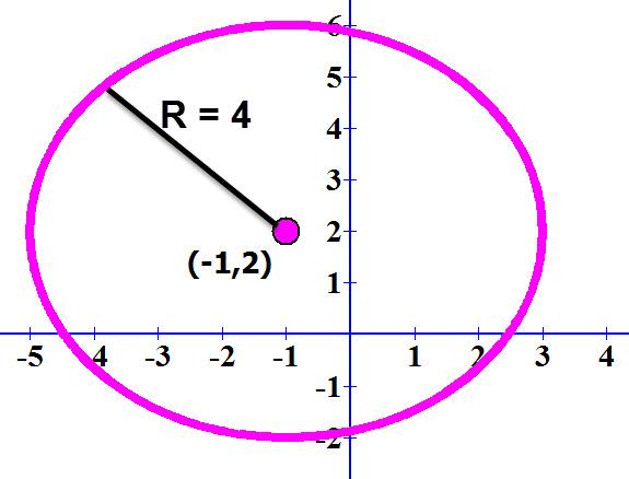 משוואת מעגל