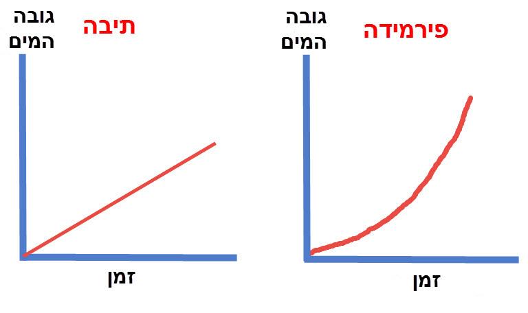 גרף מילוי תיבה ופירמידה
