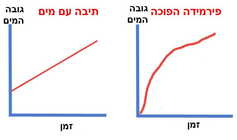 גרף מילוי תיבה ופירמידה הפוכה