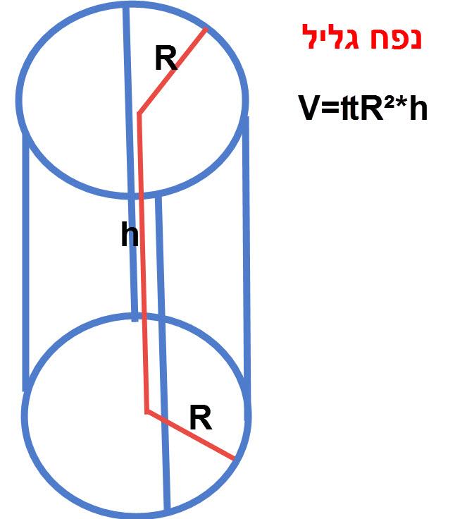 הנוסחה לנפח גליל היא V=₶R²*h