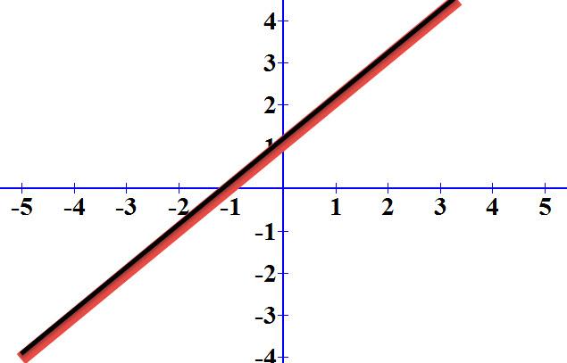 כאשר יש אינסוף פתרונות הגרפים של הישרים מתלכדים, נמצאים אחד על השני