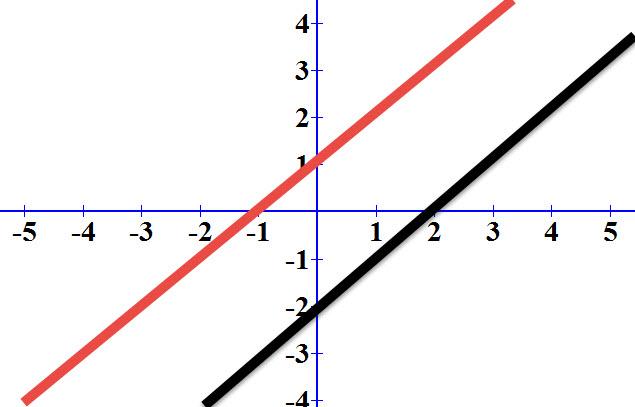 כאשר אין אף פתרון הגרפים של הישרים מקבילים