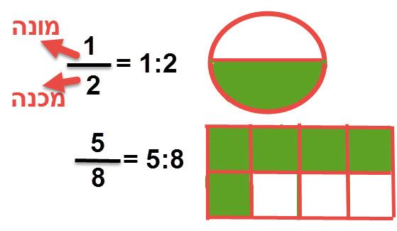 1/2 הוא 1:2. 5/8 הוא 5:8.