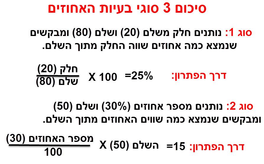 אלו שלושת סוגי השאלות שקיימות בנושא אחוזים. שאר השאלות הן קומבינציה של 3 הסוגים הללו. סיכום קצר של דרכי הפתרון: כדי למצוא כמה שווה חלק מתוך השלם נכפיל את החלק בשלם. - לכן כאשר אנו רוצים לדעת כמה הם 30% מתוך 80 נכפיל את החלק (0.3) ב 80. 24 = 80*0.3 - ולכן כאשר אנו רוצים לדעת כמו אחוזים זה חלק מסוים: למשל כמה אחוזים זה 20 מתוך 80. נמצא את החלק 20/80 = 1/4 ונכפיל אותו ב 100 על מנת לתרגם לאחוזים. 0.25*100=25.