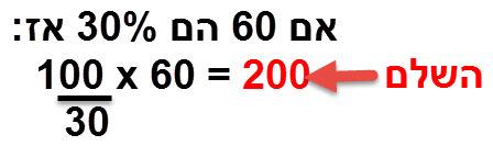 אם 60 הם 30% אז 60 * (100/30) = 200 הוא השלם.