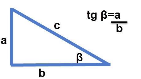 טנגנס = הצלע שמול הזווית לחלק בצלע שליד הזווית.