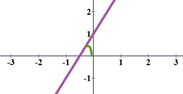 זווית בין ישר לציר ה x