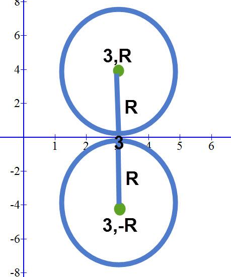 מעגל המשיק לציר ה X, שתי אפשרויות לערך ה Y של המרכז