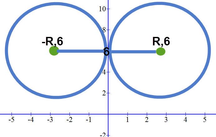 מעגל המשיק לציר ה Y, שתי אפשרויות לערך ה X של המרכז